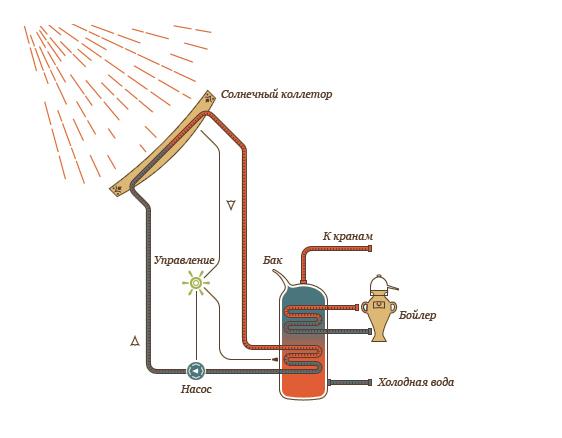 Делаем солнечный водонагреватель самостоятельно