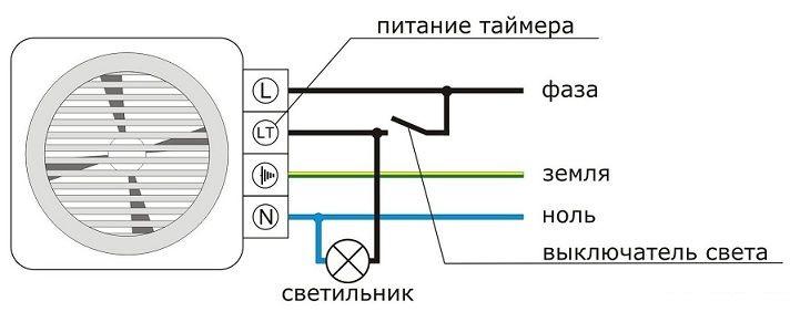 Как очистить ванную от грибка: основные этапы работ