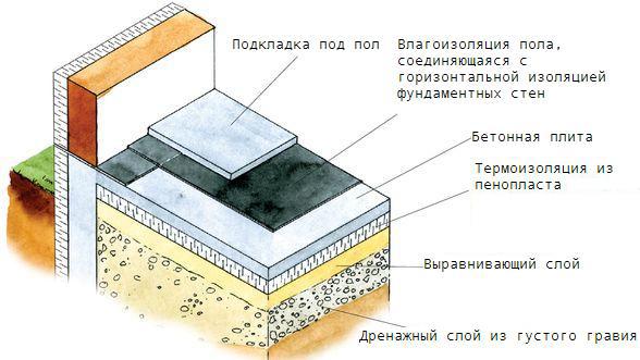 Как утеплить бетонный пол: материалы, порядок работ